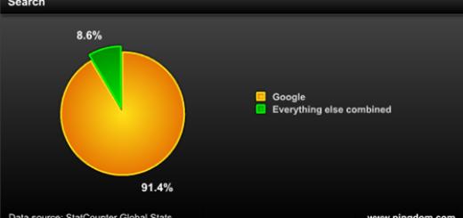 Gde Google dominira