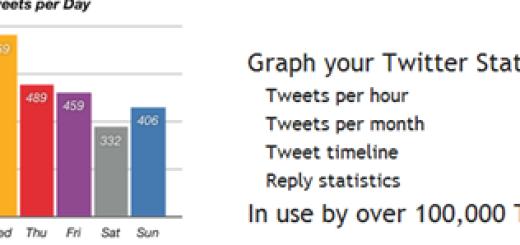 Kako da proverite vaše twitter statistike ?