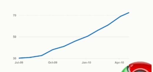 Google Chrome ima 70 miliona aktivnih korisnika