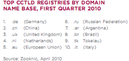 Bližimo se brojci od 200 miliona Internet domena