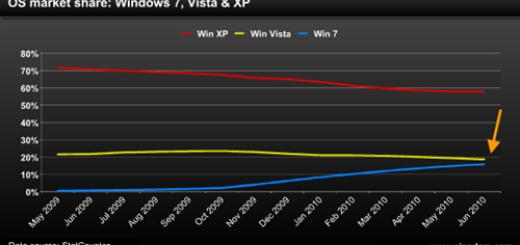 Windows 7 najbrže prodavan operativni sistem u istoriji