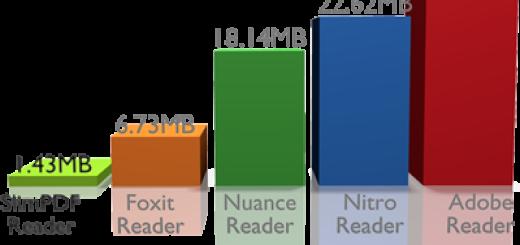 Još jedna besplatna i brza alternativa za Acrobat Reader
