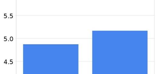Svaka sedma učitana stranica je na nekom od Google sajtova