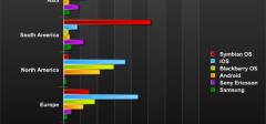 Statistike mobilnih operativnih sistema