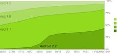 Android 2.2 sustigao 2.1