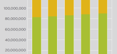 Ukupan broj registrovanih Internet domena