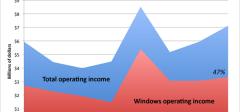 Zašto Google ulazi u trku sa novim operativnim sistemom?