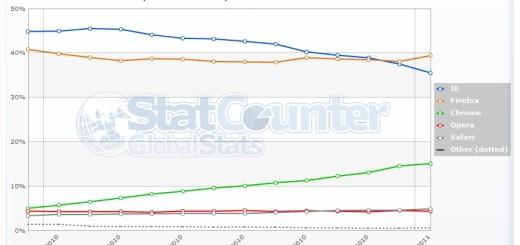 Firefox najpopularniji brauzer u Evropi