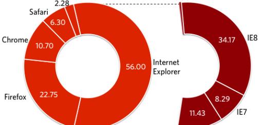Google Chrome koristi više od 10% Internet populacije!