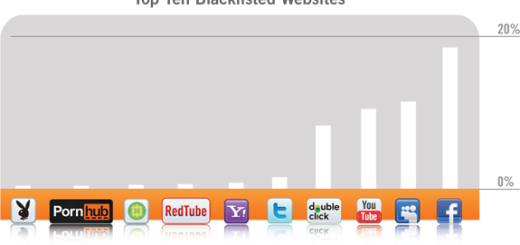 10 najviše blokiranih sajtova