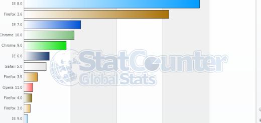 Firefox 4 već preuzet više od 6,5 miliona puta