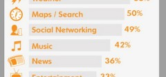 Budući razvoj tržišta telekomunikacija