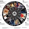 Šta ste u geek horoskopu ?