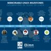 Linux slavi 20. rođendan !