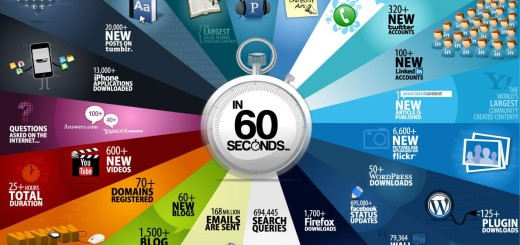 Šta se desi svakih 60 sekundi na Internetu ?