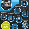 Kako su se razvijali pametni telefoni?!