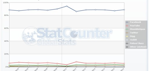 Facebook ubedljivo najpopularniji društveni sajt u Srbiji