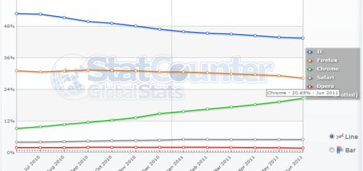 Google Chrome uzeo 20% globalnog tržišta