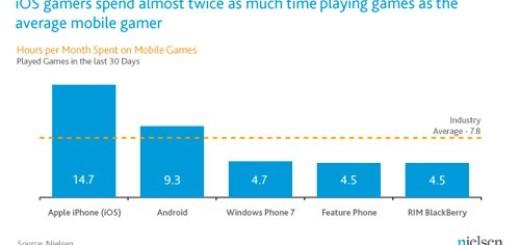 Igre najpopularnije među mobilnim aplikacijama