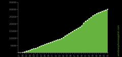 Na WP7 marketu preko 30 hiljada aplikacija