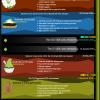 Istorija Androida (infografika)