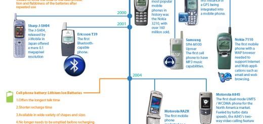 36 godina mobilnih telefona [infografika]