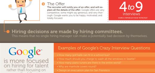Zaposlenje u Googlu [infografika]