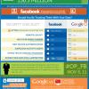 Rivalstvo između Facebooka i Googla se nastavlja