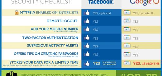 [Infografika] Sigurnost na Facebook-u i Google-u
