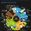 Svet mobilnih telefona u 60 sekundi