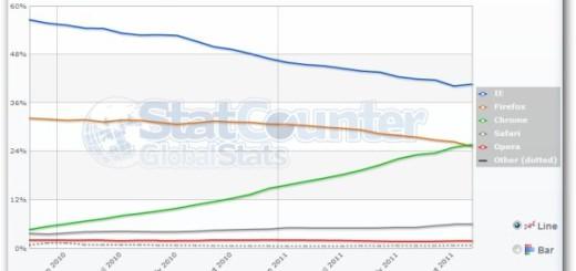 Google Chrome stigao Firefox na globalnom nivou!!!