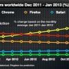 Chrome stiže IE u julu 2012. a do 50% do januara 2013.