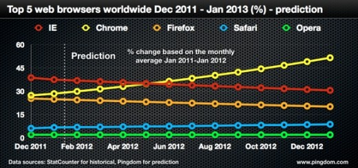 Chrome stiže IE u julu 2012. a do 50% do januara 2013.