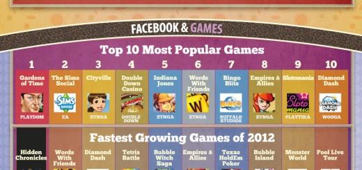 [Infografika] Facebook 2012.