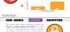 [Infografika] HTML5 protiv Flash-a
