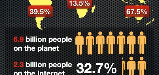 Svake sekunde skoro 8 novih korisnika na Internetu