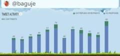 Napravite grafikon svojih Twitter aktivnosti