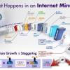 Šta se sve desi na Internetu svakog minuta ?