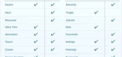 Android telefoni imaju ista imena kao kondomi