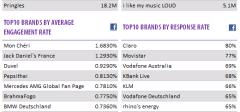 10 najpopularnijih stranica na Facebook-u i Youtube-u