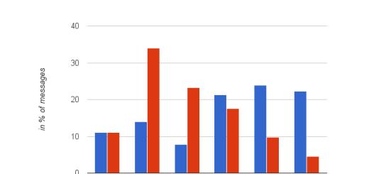 Napravite statistiku upotrebe gmaila