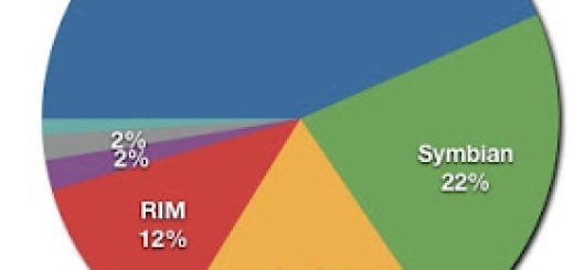 Android dominira među mobilnim operativnim sistemima