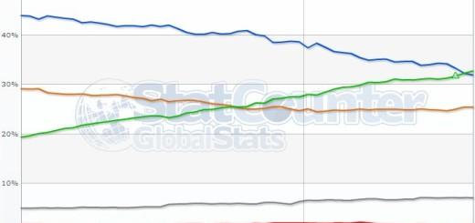 Google Chrome preuzeo tron, najpopularniji Internet brauzer na svetu !