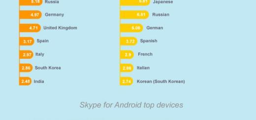 [Infografika] Skype za Android preuzet više od 70 miliona puta