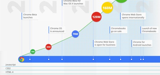 [Infografika] Istorija Google Chrome-a