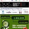 [Infografika] Odakle dolazi malware ?