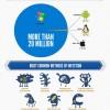 [Infografika] Olimpijada malvera (malware)