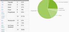 Svakog dana se aktivira 1,3 miliona novih Android uređaja