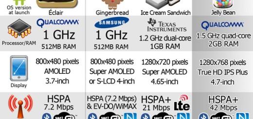 Evolucija Nexus telefona
