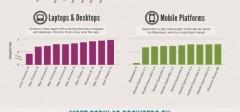 Nove statistike, IE najbrži, Chrome se najviše koristi